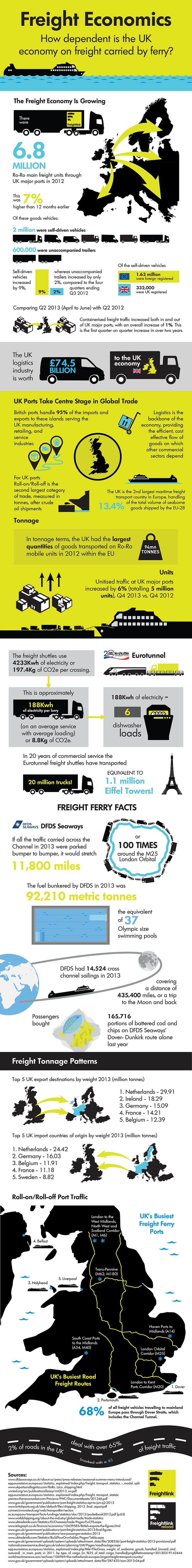 How Dependent is The UK Economy on Freight Carried by Ferry?   #UK #Economy #infographic