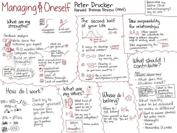 Book review of 'Managing Oneself' by Peter F. Drucker in