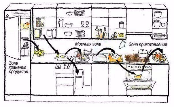 Планировка кухни, полезная схема / kitchen, plan