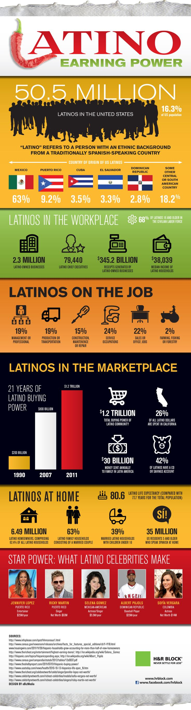 The rise of the Latino consumer #Infographic