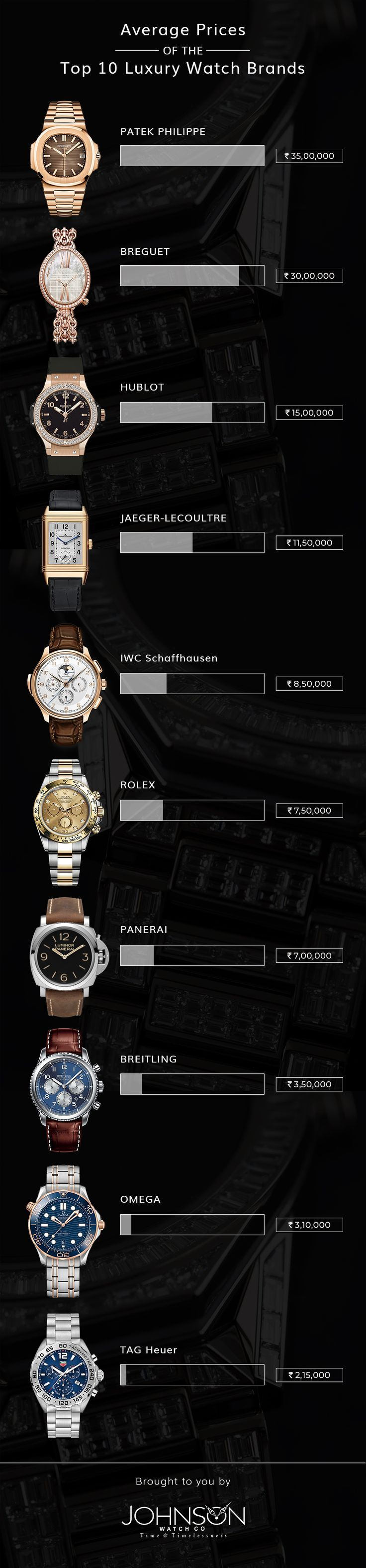 Top 10 Luxury Watch Brand Price Luxury Watch Brands Watch Brands Luxury Watch