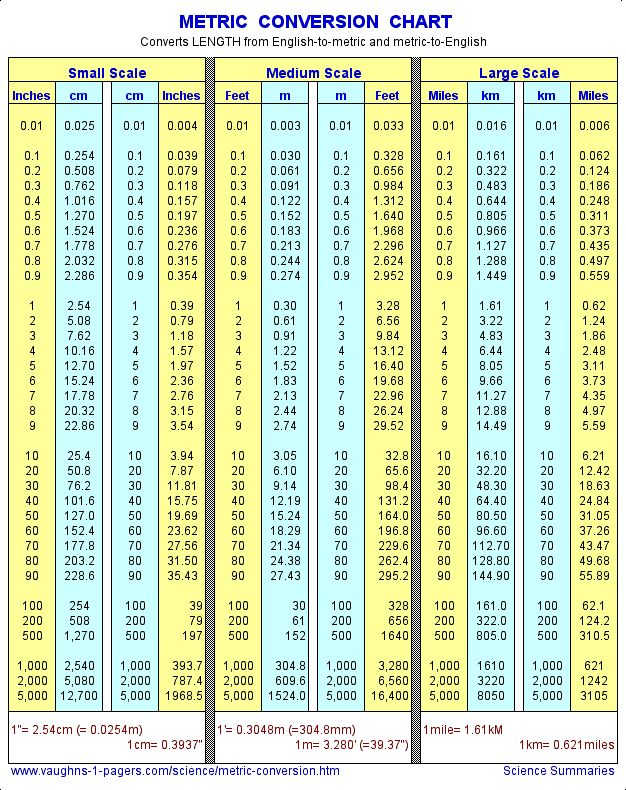 Printable Metric Conversion Table Metric Conversion Chart Length