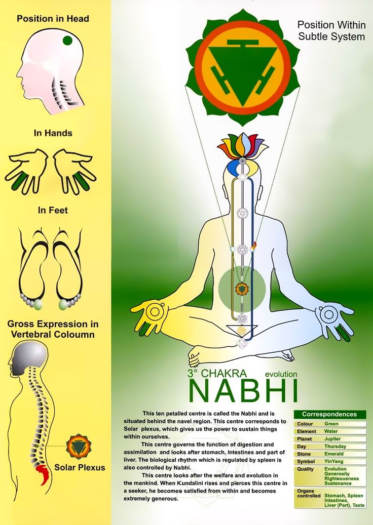 Manipura Chakra Chart