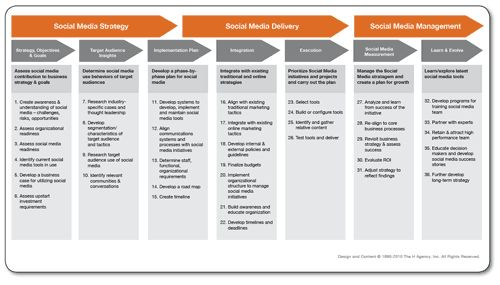 social media plans template - download this post as our white paper titled 8 steps to