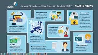 The new EU General Data Protection Regulation in Under 60 Minutes! - YouTube