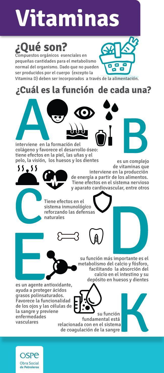 Las vitaminas y sus funciones. #salud #infografía #vitaminas