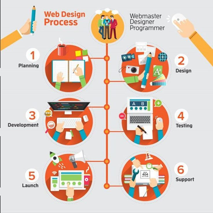 Web design process  Web design encompasses many different skills and disciplines in the production and maintenance of website. The different areas of web design include web graphic design; interface design; authoring including standardised code and proprietary software; user experience design; and search engine optimization. #technology #startup #design #html5 #css3 #js #javascript #java #ruby #setup #computer #followme #code #hack #game #webdesign #webdevelopment #dev #life #night #newyork…