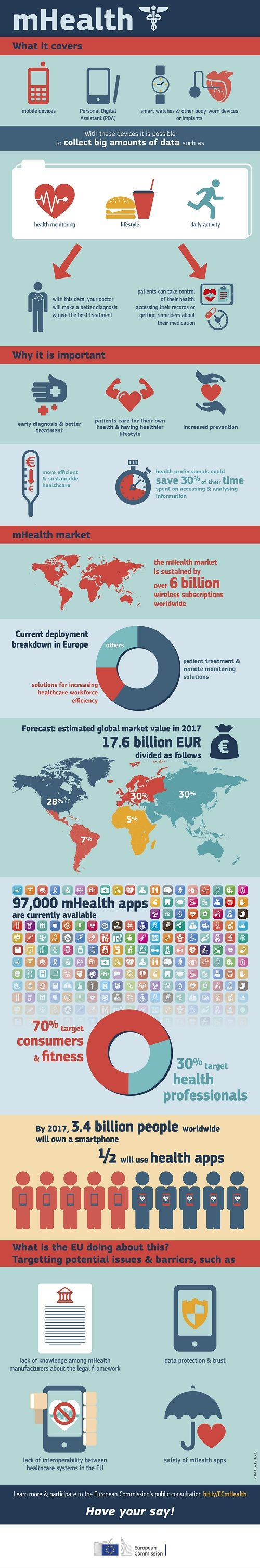 mHealth allows mobile devices to monitor and collect health data more efficiently, allowing quicker and better treatment and increase prevention. The infographic explains in detail what mHealth does and how it improves the life of patients in the EU