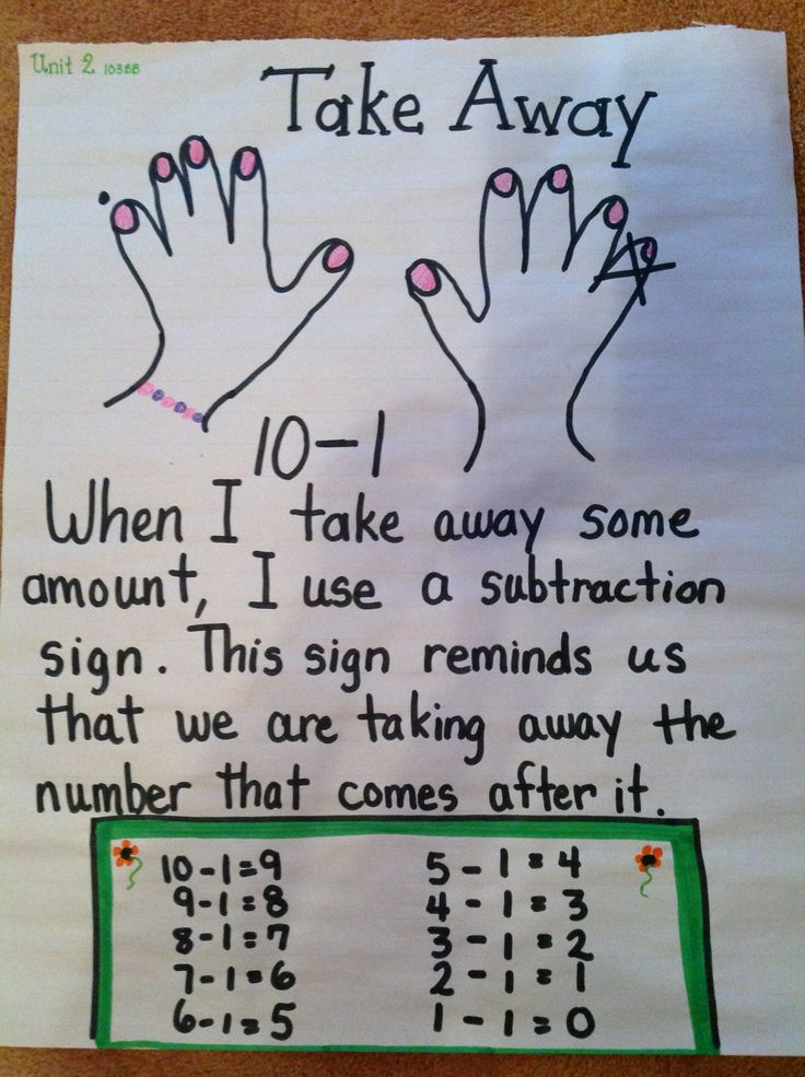 3b31b41c4c28c79e89b971e9d77d2e77--anchor-charts-kindergarten Take Away Math on food bag, sign char, words for, food icon, cup design,