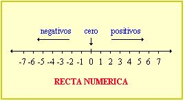 caracteristicas del conjunto de los números enteros - Buscar con Google
