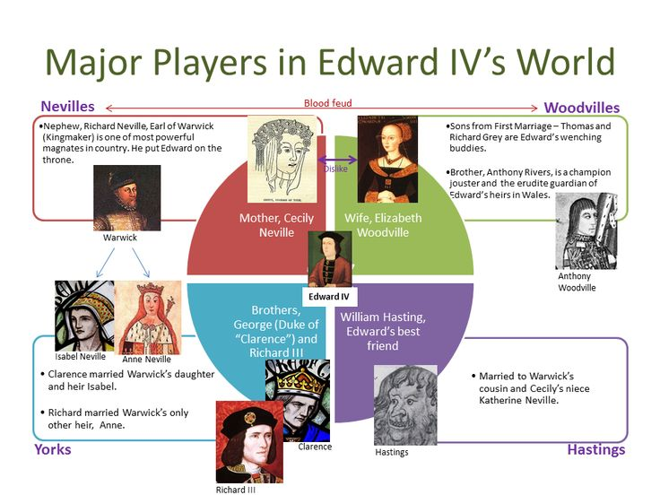 Details of some of the personalities involved in the complex machinations of the Wars of the Roses, a major source of inspiration for Game of Thrones. http://simon-rose.com/books/the-sorcerers-letterbox/