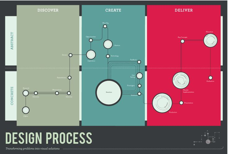 This infographic is a visual representation of my design process. It emphasizes the multiple facets of design, both concrete and abstract, through the discovery, creation, and delivery phases. The circles show how some phases last longer than others and require multiple iterations. The linear elements show how you cannot reach a final deliverable without completing the other phases. Great visual solutions are born from research and ideation.