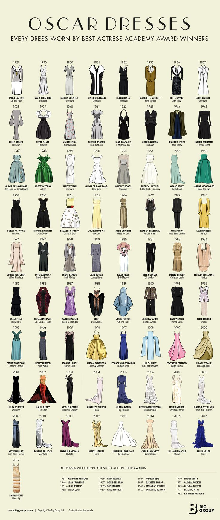 Here's A Cool Illustration Of Every Gown Worn By A Best Actress Oscar Winner