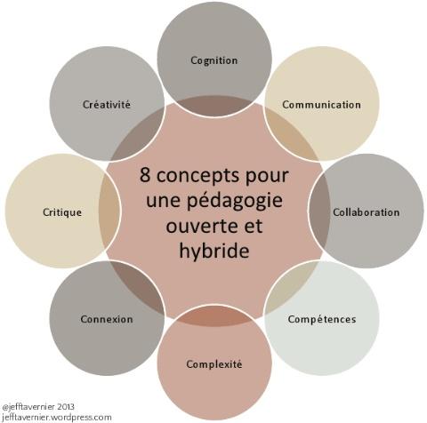 Explorer cette image interactive: 8 concepts pour une pédagogie ouverte et hybride by jefftavernier