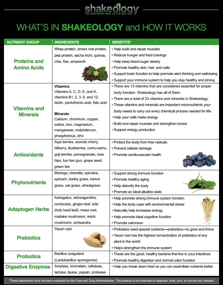 Best 25+ What is shakeology ideas on Pinterest Shakeology - sample fact sheets