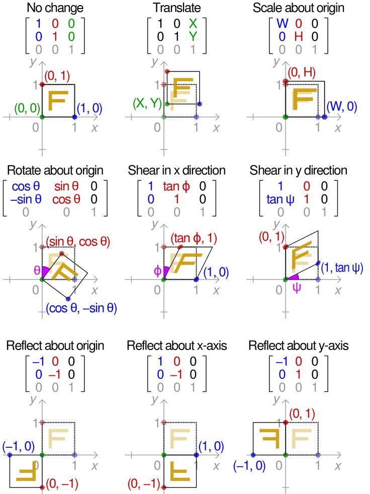 174 besten mathematics bilder auf pinterest lernen chemie und mathematik. Black Bedroom Furniture Sets. Home Design Ideas