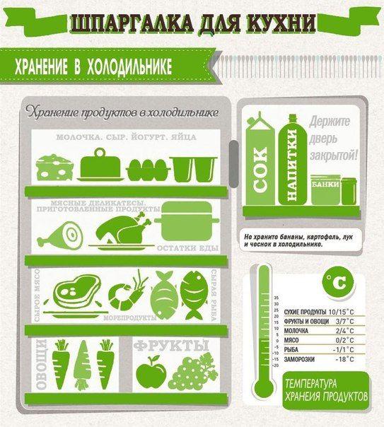 Как правильно и удобно складывать продукты в холодильнике) попробуйте ))…
