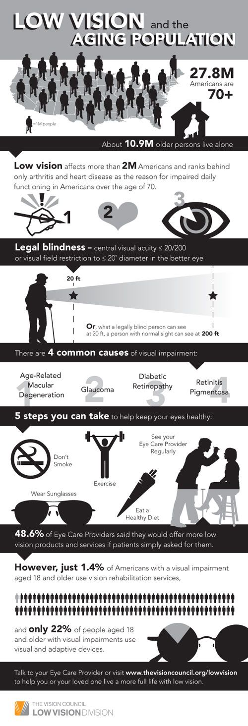 Take a look at this info-graphic which reveals how common vision problems are amongst America's aging population. Info-graphic by: The Vision Council