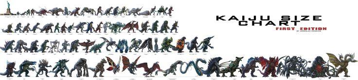 Kaiju Size Comparison Chart    King Kong, Rhedosaurus, Sanda & Gaira, Ebirah, Jiger, Gezora, Baragon, Kumonga, Death Kappa, Yongary, Godzilla, Kamacuras, Barugon, Mothra Larva, Karloff, Onibaba, Zarkorr, Battra Larva, Kraa, Varan, Gorosaurus, Anguirus, Gabara, Megalon, Hardship, Zilla, Raiga, Titanosaurus, Wolfman, Otachi, Rodan, Gigan, Showa Godzilla, Hedorah, King Caesar 3rd - Millennium Godzilla, Orga, GMK Godzilla (01), Gorgo, Clover(field), Zigra, Gamera, Gyaos, Guiron, Megaguirus, etc.