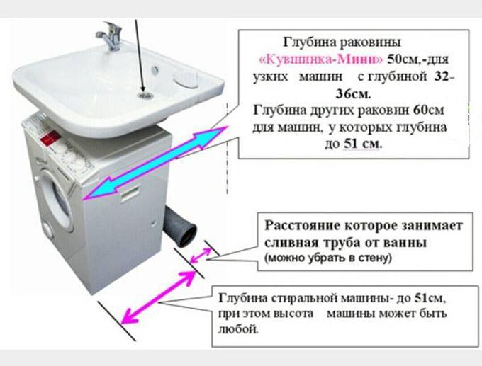 Раковина над стиральной машиной: особенности установки и 70 продуманных решений для функциональной ванной комнаты http://happymodern.ru/rakovina-nad-stiralnoj-mashinoj-foto/ rakovina_nad_stiralkoy_015