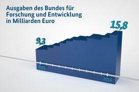 """Nie gab es mehr Jobs in Forschung und Entwicklung! -  Das Bundeskabinett hat den """"Bundesbericht Forschung und Innovation 2016"""" beschlossen. In diesem Jahr belaufen sich die Bundesausgaben gemäß den Haushaltsplanungen auf den Rekordwert von 15,8 Milliarden Euro."""