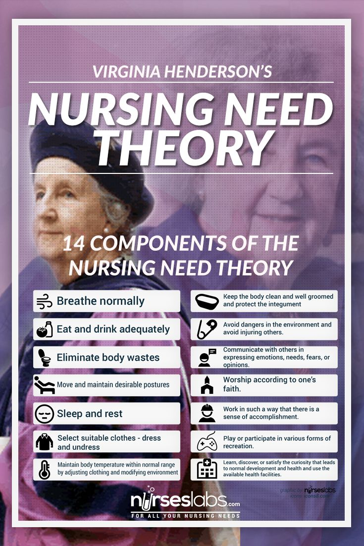 The Nursing Need Theory was developed by Virginia A. Henderson to define the unique focus of nursing practice. The theory focuses on the importance of increasing the patient's independence to hasten their progress in the hospital. Henderson's theory emphasizes on the basic human needs and how nurses can assist in meeting those needs.