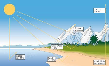 UV-Strahlung Kontaktlinsen Sonnenbrille Lensspirit
