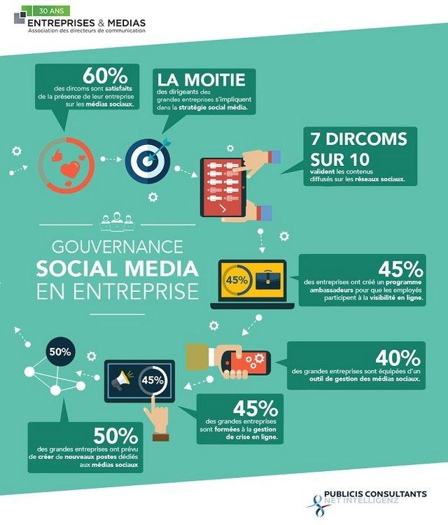 Les dirigeants se sont-ils mis aux médias sociaux ? - Etude Marketing - l'ADN