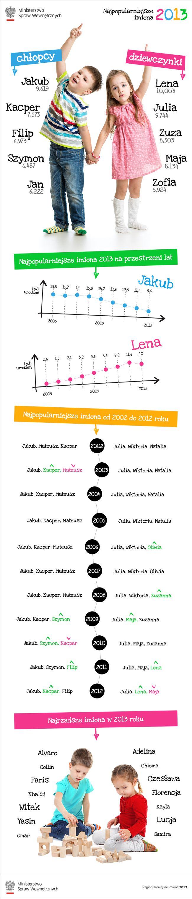 Najpopularniejsze imiona 2013 - infografika MSW