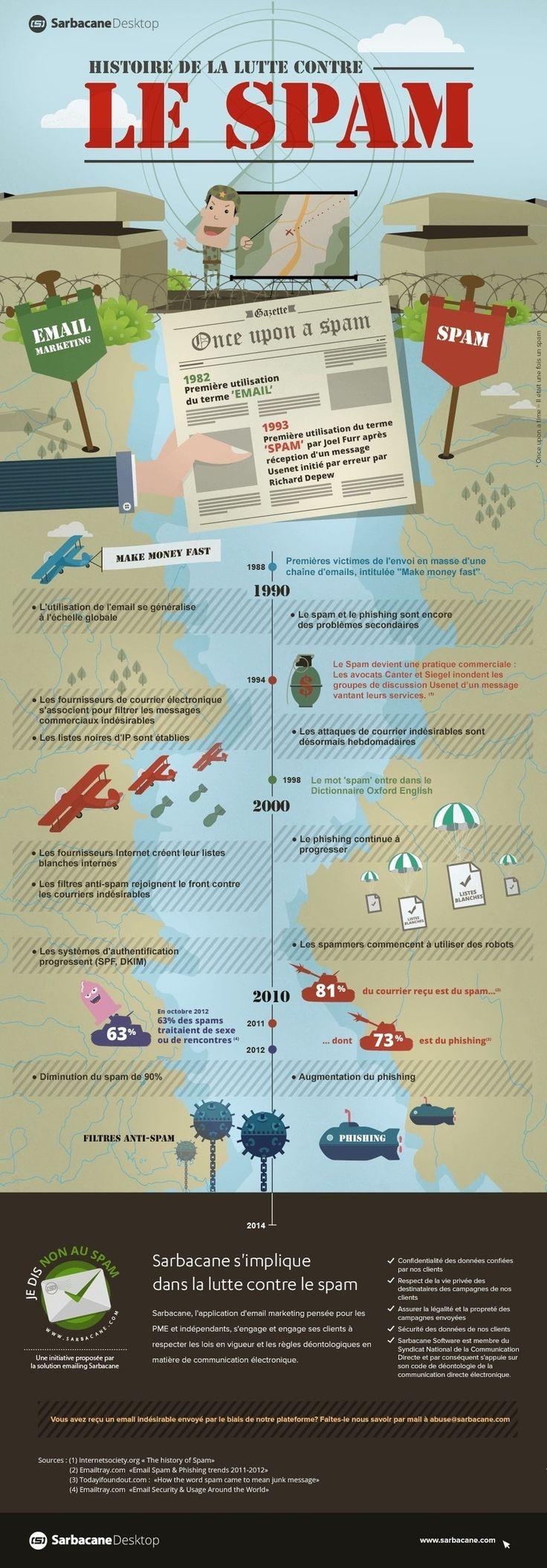 [Infographie] La guerre du spam de 1988 à nos jours | Digital 909