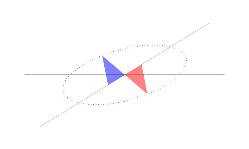 As one vertex in a triangle slides along the horizontal axis, another vertex slides along the other axis. The third vertex then retraces an ...