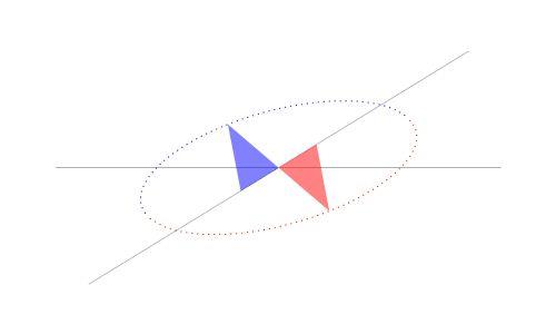 Ahogy az egyik csúcs egy háromszög mentén csúszik a vízszintes tengely, a másik csúcs mentén csúszik a másik tengely.  A harmadik csúcsa, majd retraces ellipszis.  Leonardo da Vinci fedezte fel ezt.