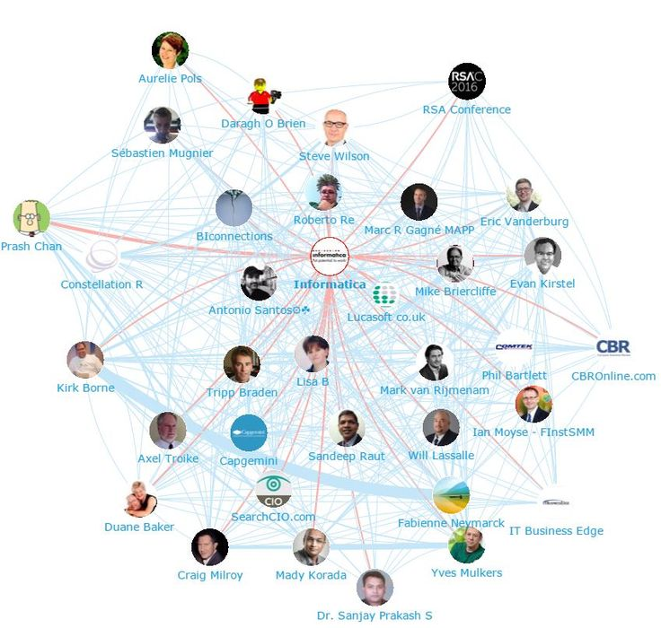 Onalytica Data Security Top 100 Influencers and Brands Network Map -  Informatica
