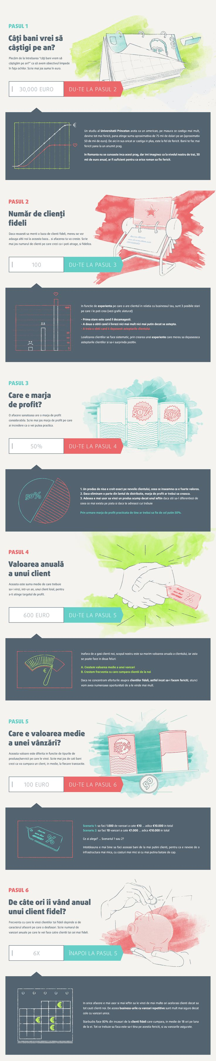 Infografic Startup Academy