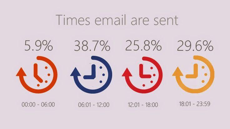 E-posta pazarlama için doğru saatler
