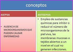 ESQUEMAS TEMARIO DE AUXILIARES DE ENFERMERÍA PARA OPOSICIONES: Tema 14. Infección, desinfección, asepsia, antisepsia