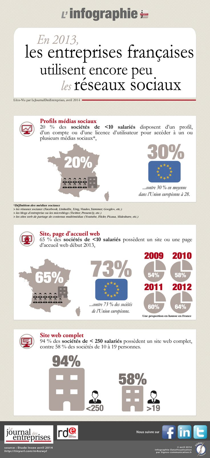 """Infographie pour """"le journal des entreprises"""".  © signos communication 2014."""