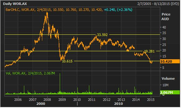 #worleyparsons stock research