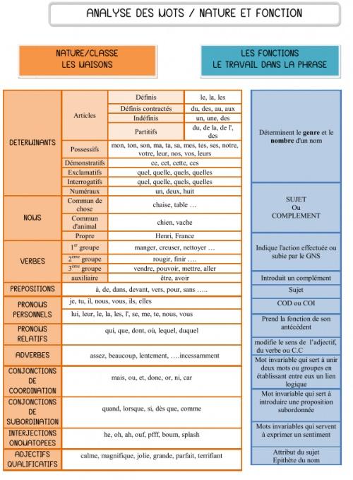 Grammaire française nature des mots
