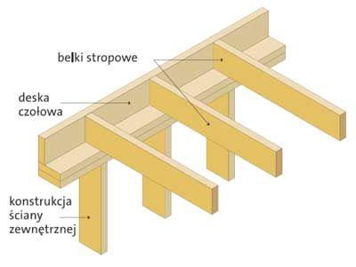 Konstrukcja stropu międzykondygnacyjnego