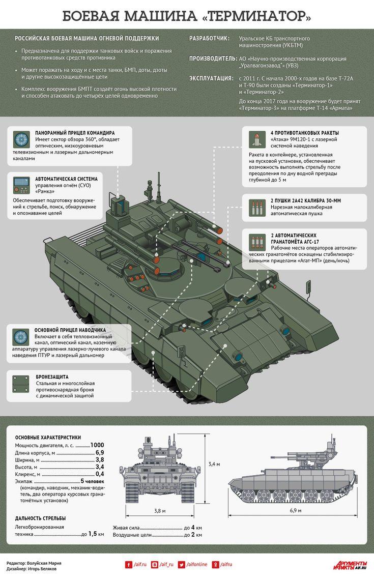Боевая машина огневой поддержки «Терминатор». Инфографика | Инфографика | Вопрос-Ответ | Аргументы и Факты