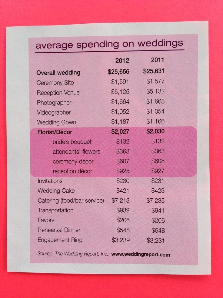 Best 3 Ways To Cut Wedding Costs – yasminroohi
