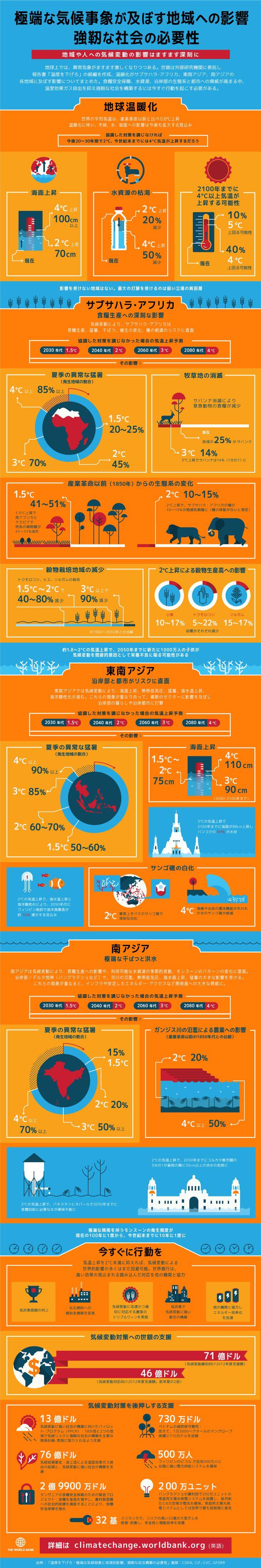 極端な気候事象が及ぼす地域への影響 強靭な社会の必要性 | 世界銀行東京事務所
