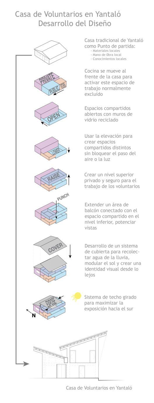 Perú: ONG construye prototipo de vivienda sostenible centrado en la recolección de las aguas-lluvia,Diagrama Conceptual