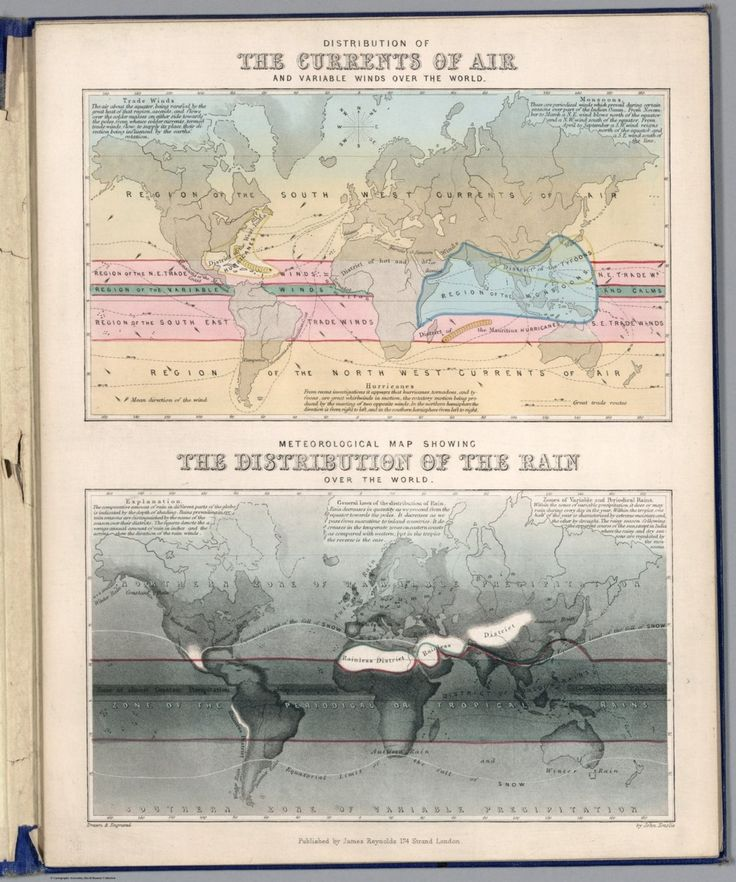 Distribution of the currents of air and