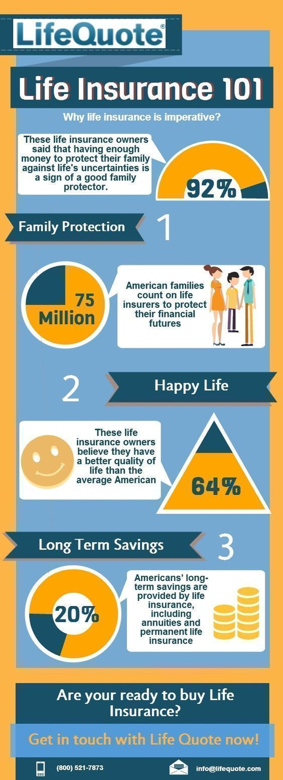 Term Life Insurance Quote Simple 16 Best Life Insurance Images On Pinterest  Life Insurance . Inspiration
