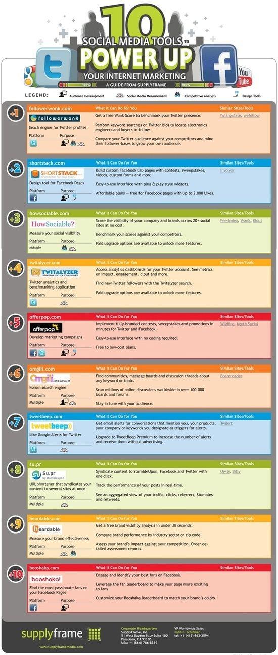 Infografía: 10 poderosas herramientas de redes sociales