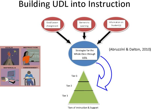 Building Udl Into Instruction Lesson Plans Pinterest Learning School Ot And Assistive