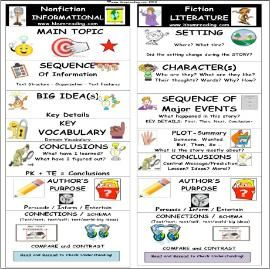 Useful Instructional Strategies for Literature-Based Instruction