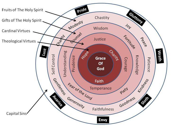 Os círculos concêntricos representam em ordem crescente, do interior para o exterior: Graça, Virtudes Teologais, Virtudes Cardinais, Dons do Espírito Santo, Frutos do Espírito Santo e Pecados Cap…